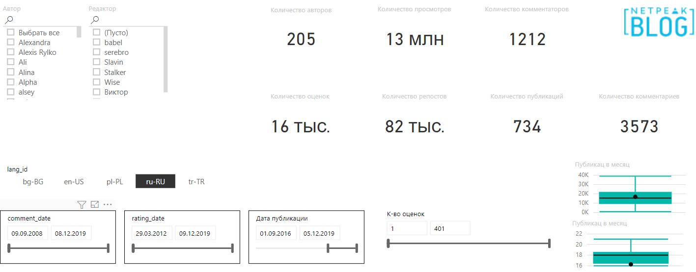 Анализирую эффективность созданного контента в веб-аналитическом инструменте Power BI