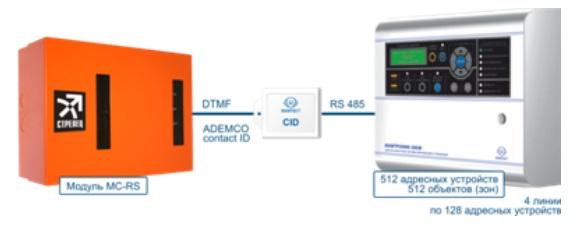 ЮНИТЕСТ предлагает новый продукт - Адаптер протокола Contact ID