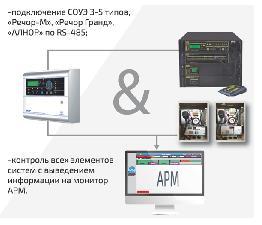 ОПС «АКОР» - совместная разработка «ЮНИТЕСТ» и «СПЕЦВИДЕОПРОЕКТ» для централизованного контроля безопасности зданий